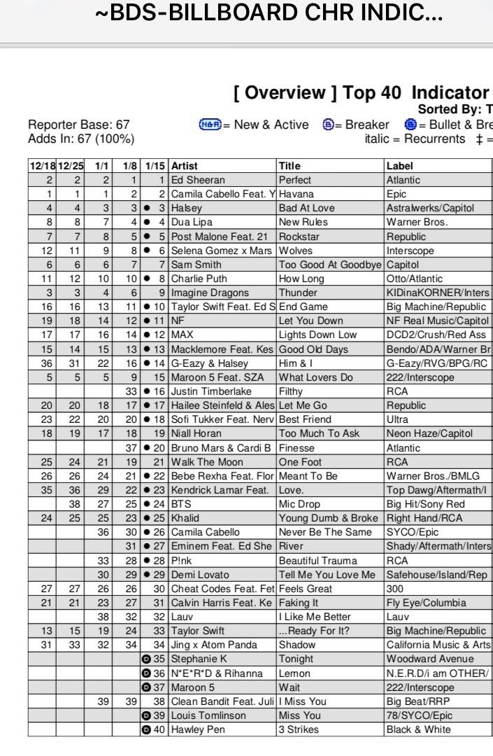 """Tonight"" is #35 on the Billboard Hot 100 List!"